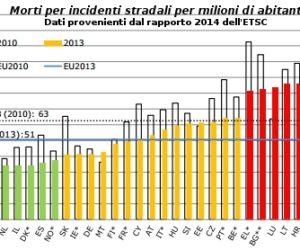 grafico incidenti stradali.jpg